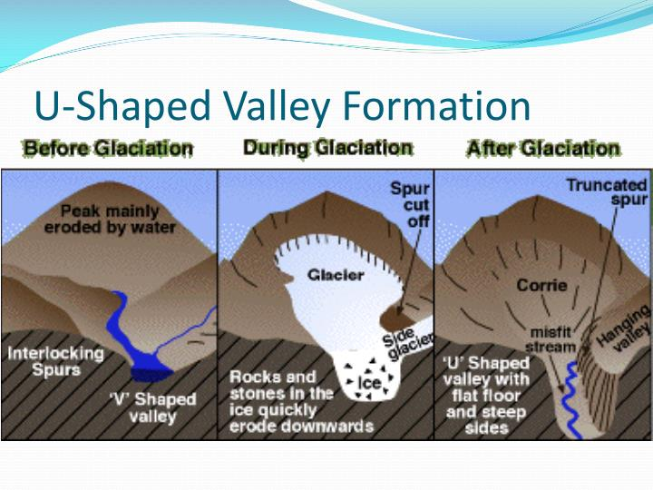 U-Shaped Valley Formation