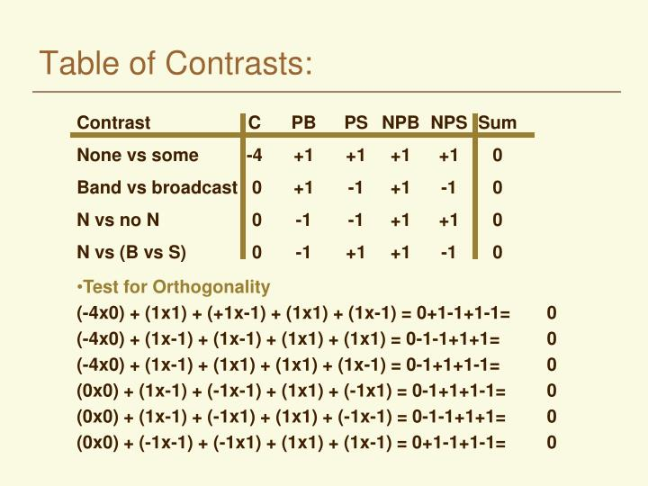 Table of Contrasts: