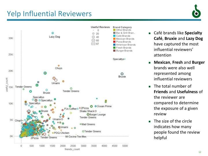Yelp Influential Reviewers