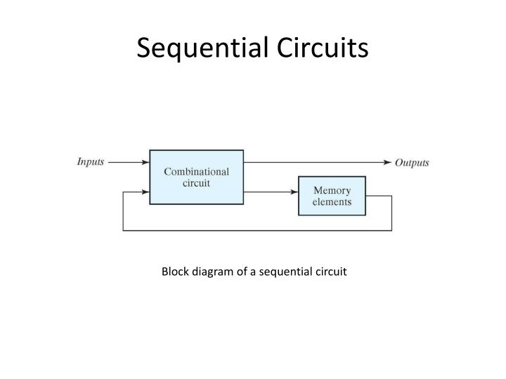 Ppt Synchronous Sequential Logic Powerpoint Presentation Id1961536