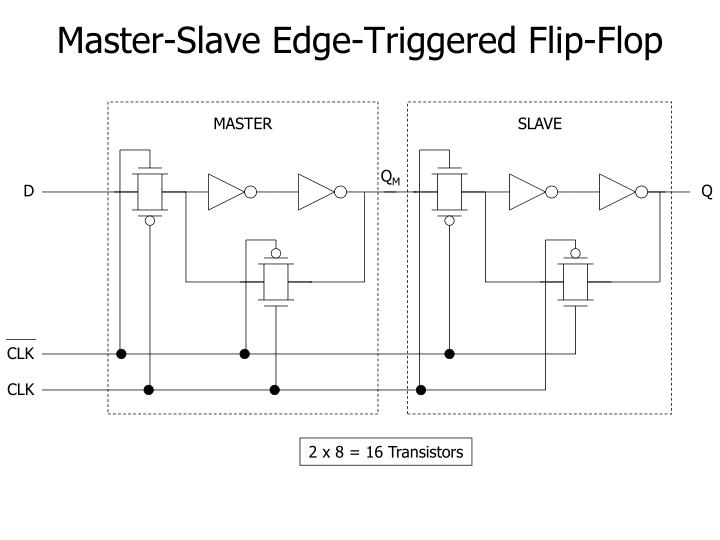 master slave flip flop Sr flip-flop (master-slave) a sr flip-flop is used in clocked sequential logic circuits to store one bit of data it is similar in function to a gated sr latch but with one major difference: where the gated latch can have its data set and reset many times whilst the gate input is 1, the flip-flop can only have the data set or reset once during a clock cycle.