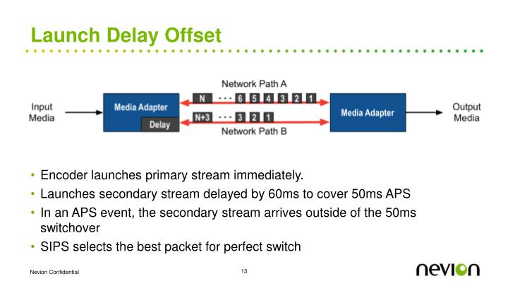 Launch Delay Offset