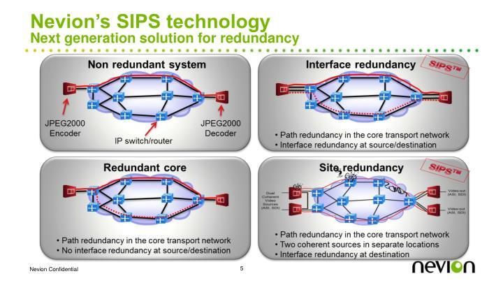 Nevion's SIPS technology
