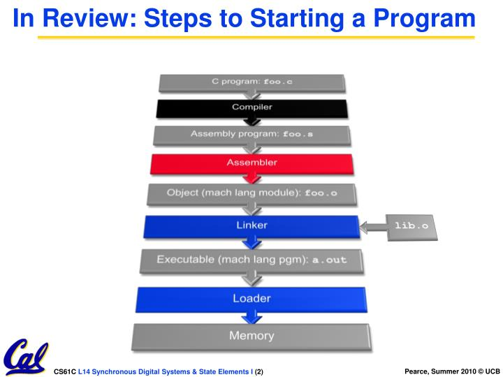 In review steps to starting a program