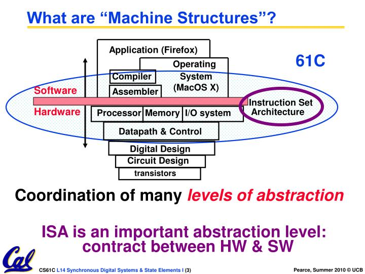 What are machine structures