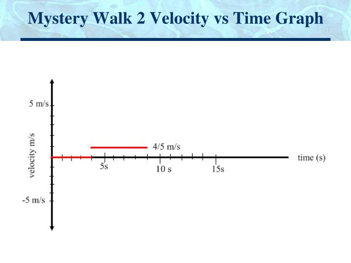 Mystery Walk 2 Velocity vs Time Graph