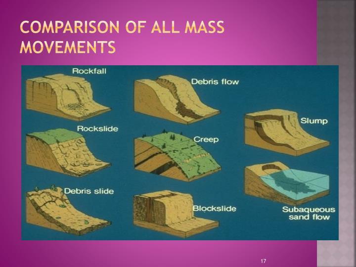 Comparison of all Mass Movements