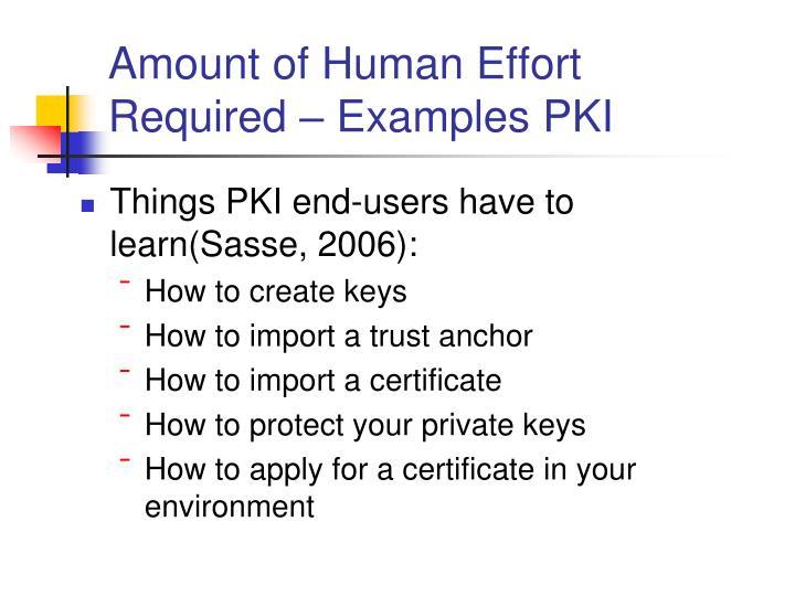 Amount of Human Effort