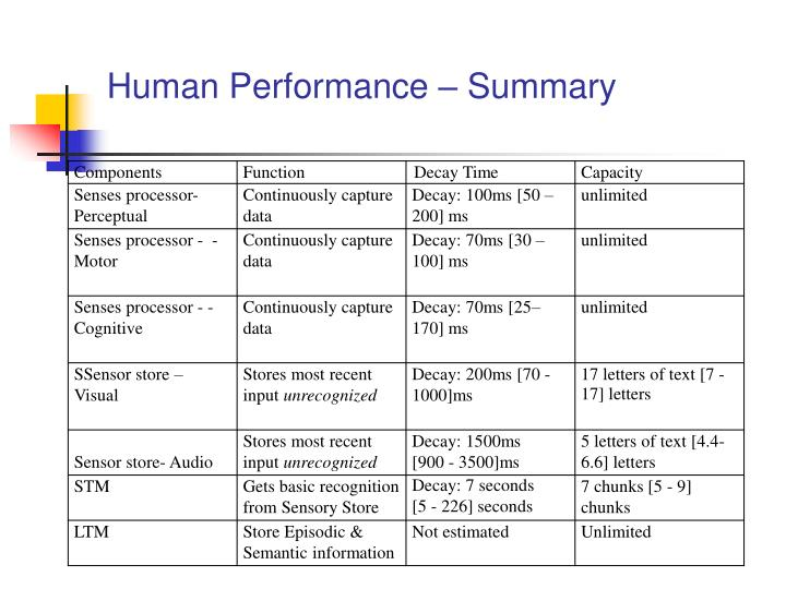 Human Performance – Summary