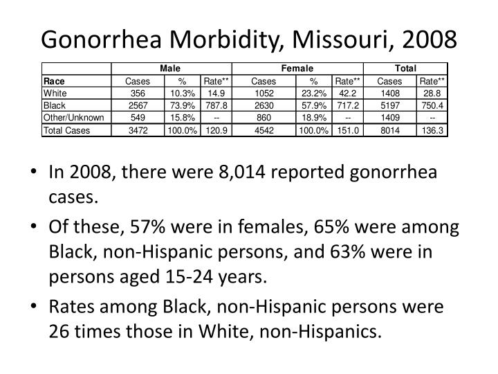 gonorrhea morbidity missouri 2008 n.