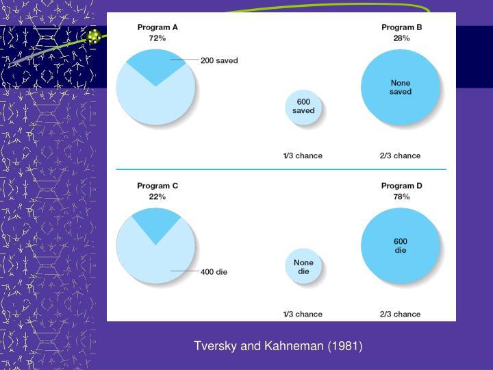 Tversky and Kahneman (1981)