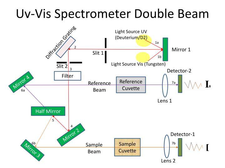 Uv vis spectrometer double beam