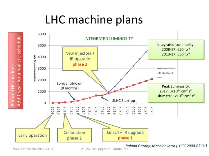Lhc machine plans
