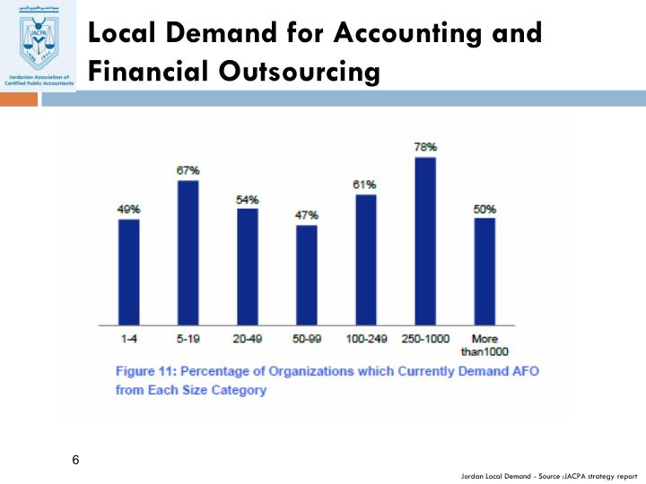 Local Demand for Accounting and Financial Outsourcing