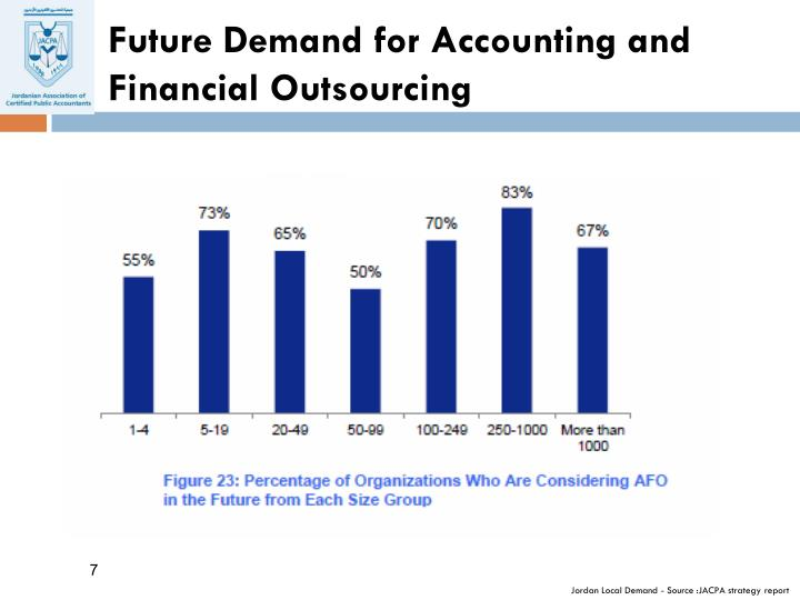 Future Demand for Accounting and Financial Outsourcing
