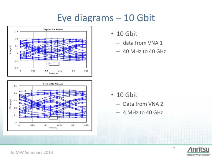 Ppt improved measurements overcome high speed interconnect eye diagrams 10 gbit ccuart Choice Image