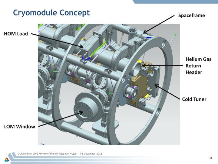 Cryomodule Concept