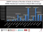 dmppt estimate of number of adult 15 49 y ears vmmc needed per countries to reach 80 coverage