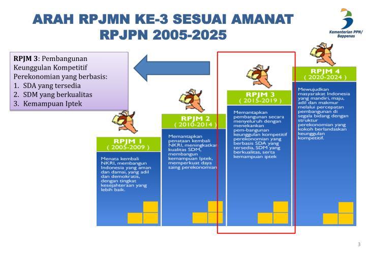 Arah rpjmn ke 3 sesuai amanat rpjpn 2005 2025