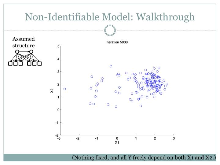 Non-Identifiable Model: Walkthrough