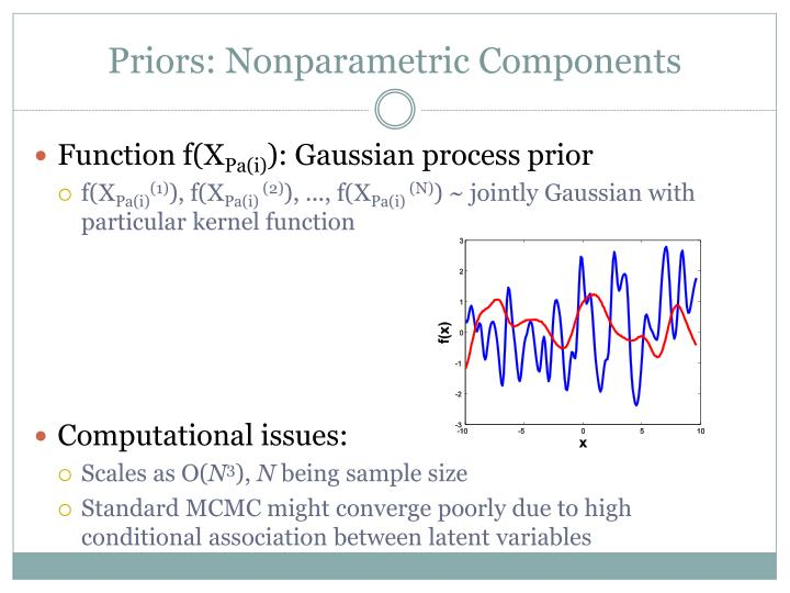 Priors: Nonparametric Components
