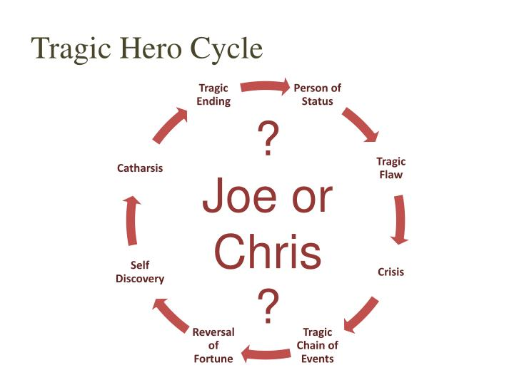 hero cycle explanation And there it is, a pretty good introduction to campbell's hero's journey now start using this to analyze your own work i hope you find this useful.