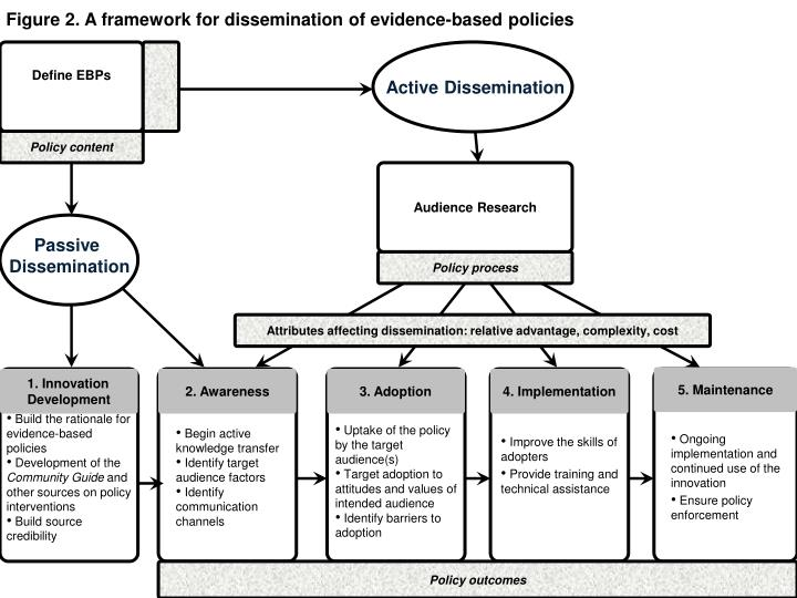 Figure 2. A framework for dissemination of evidence-based policies