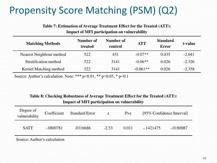 Dissertation balanc scorecard microfinance