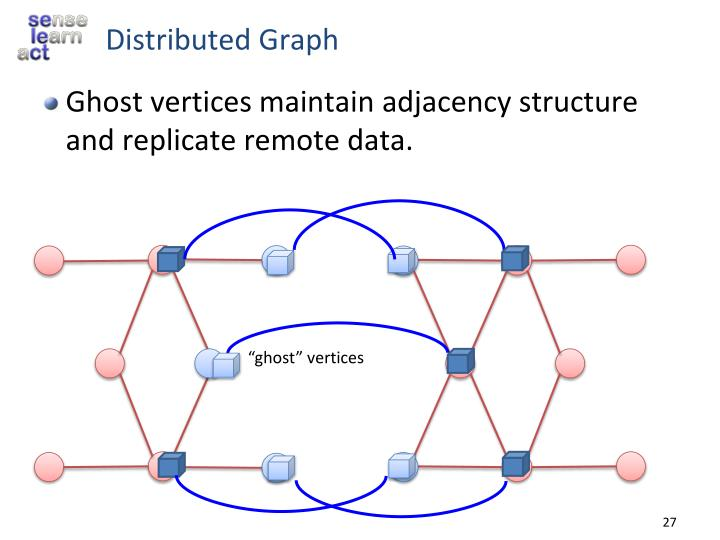 Distributed Graph