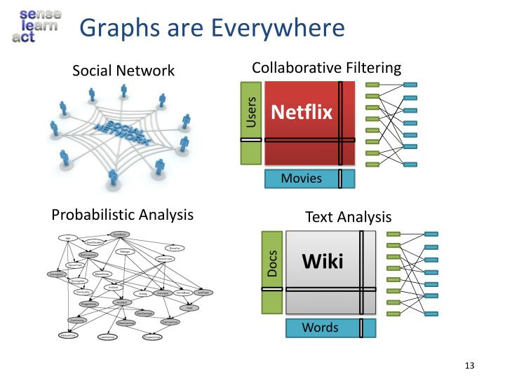 Graphs are Everywhere