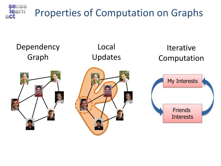 Properties of Computation on Graphs