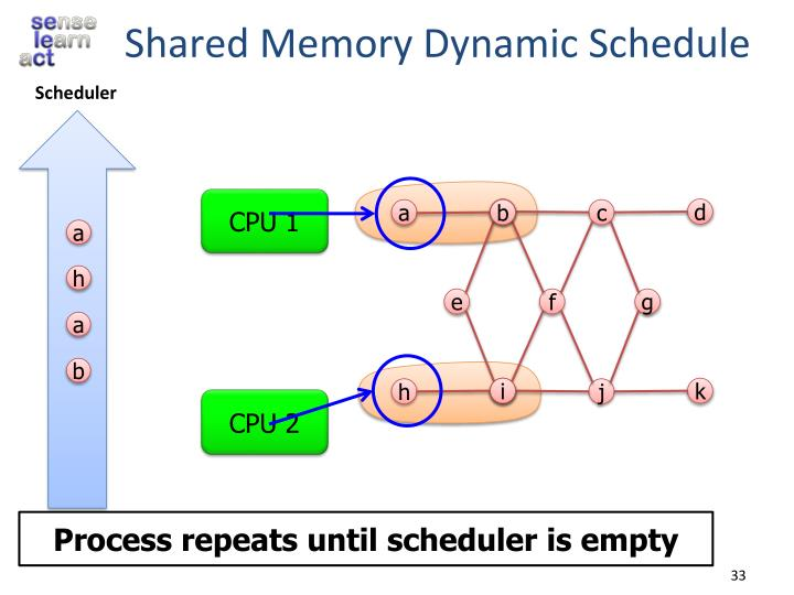Shared Memory Dynamic Schedule