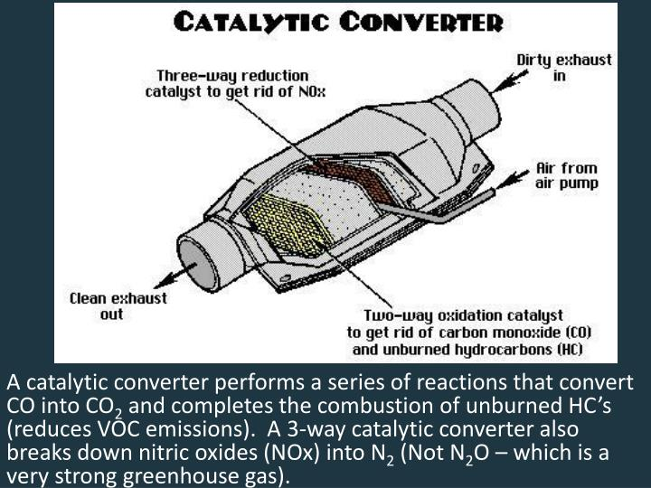 A catalytic converter performs a series of reactions that convert CO into CO