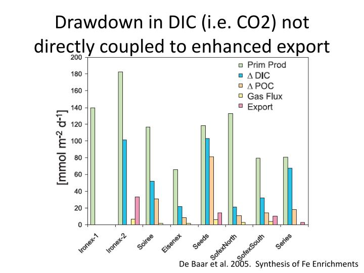 Drawdown in DIC (i.e. CO2) not directly coupled to enhanced export