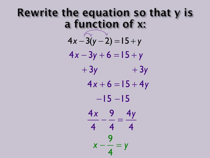 Rewrite the equation so that y is a function of x: