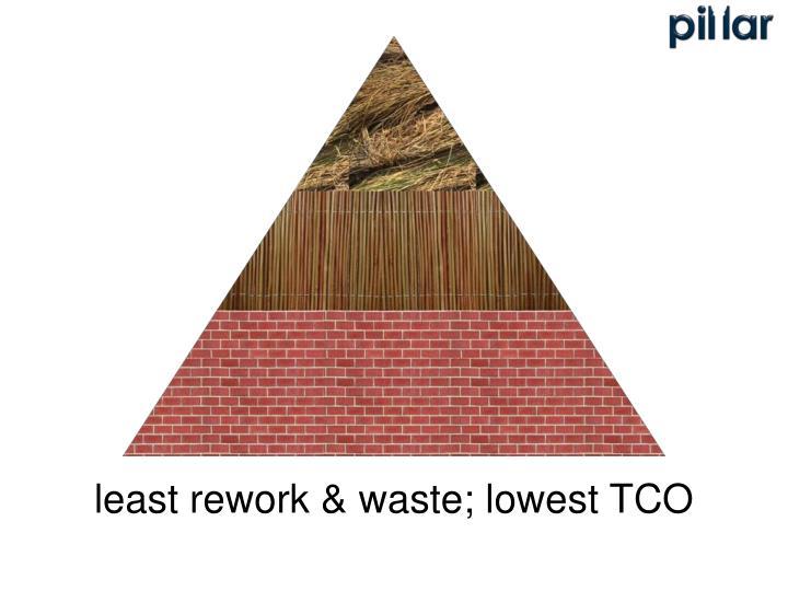 least rework & waste; lowest TCO