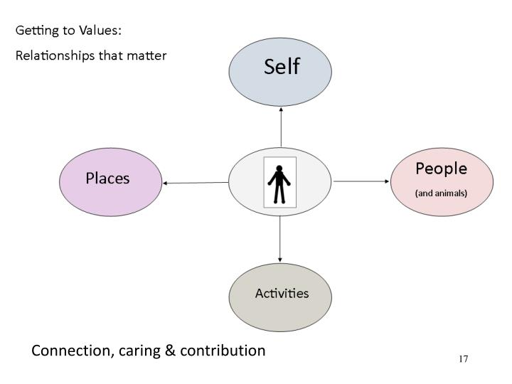 Connection, caring & contribution