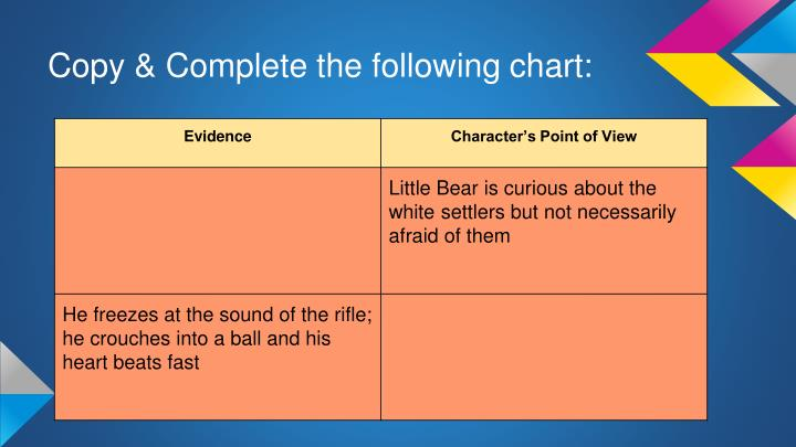 Copy & Complete the following chart: