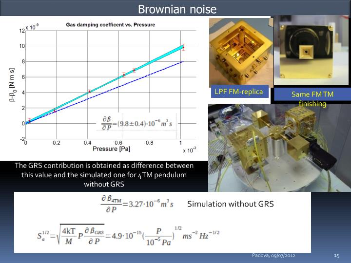 Brownian noise