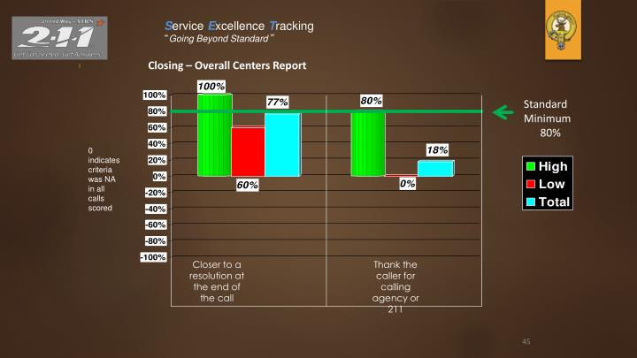 Closing – Overall Centers Report