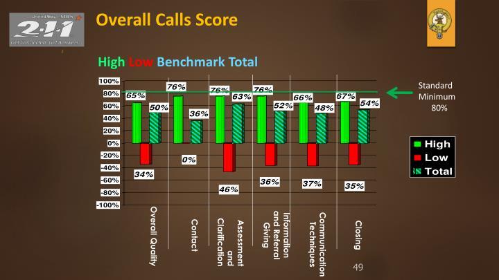 Overall Calls
