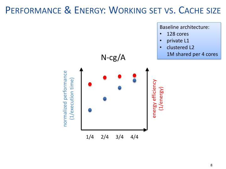 Performance & Energy: Working set vs. Cache size