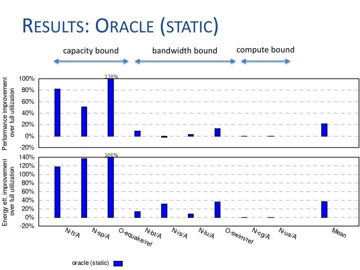 Results: Oracle (static)