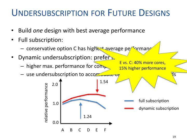 Undersubscription for Future Designs