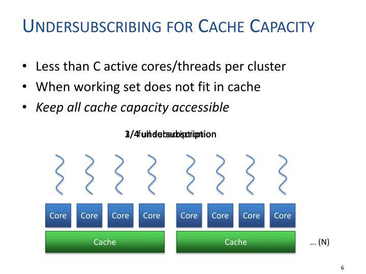Undersubscribing for Cache Capacity