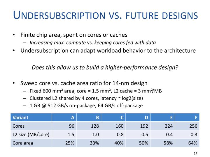 Undersubscription vs. future designs