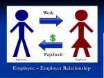 employee employer relationship