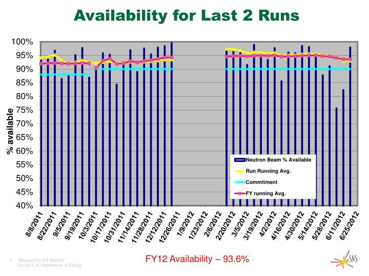 Availability for Last 2 Runs