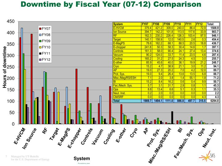 Downtime by Fiscal Year (07-12)