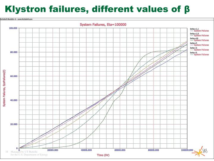 Klystron failures, different values of β